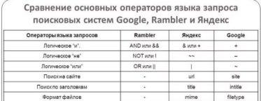 Операторы, используемые в Google и Яндекс